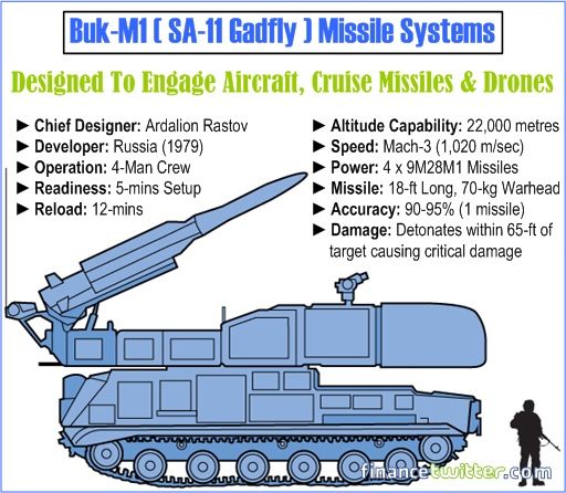 Here's How Russian-Made Buk Missile Systems Shot Down Flight MH17, In 9.86 Seconds
