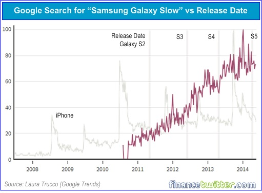 Google Search for Samsung Galaxy Slow versus Release Date Chart Overlap iPhone Slow