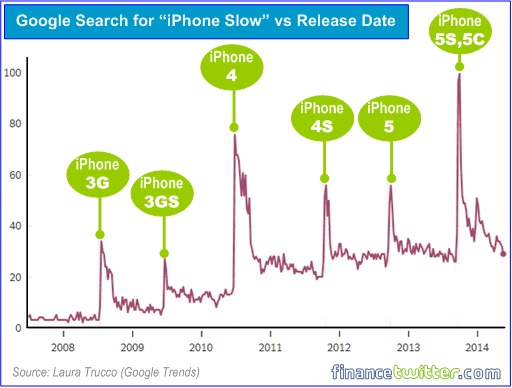 Google Search for iPhone Slow versus Release Date Chart
