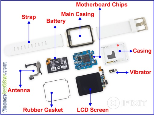 LG G Watch - Components Summary