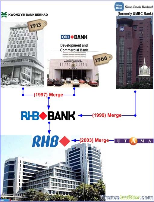 RHB Bank - History of Mergers
