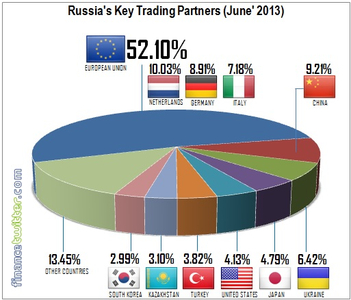 Russia Key Trading Partners - June 2013