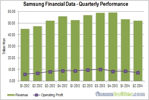 Samsung Financial Data - Quarterly Performance Q1-2012 to Q2-2014