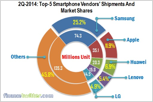 Top Five Smartphone Vendors Shipment and Market Share - 2Q 2014