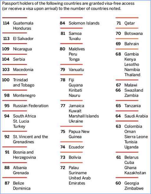 World's Most Powerful Passport - List 2