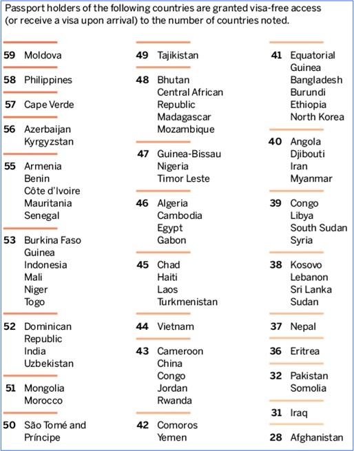 World's Most Powerful Passport - List 3