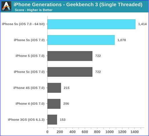 iPhone Model Generations - Benchmark