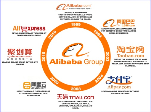Alibaba Group of Companies