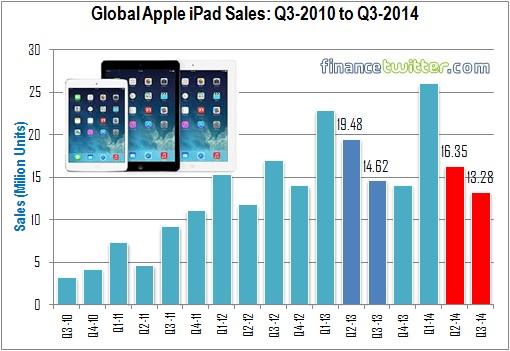 Apple iPad Sales - Q3 2010 to Q3 2014