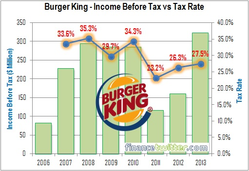 Burger King - Income Before Tax vs Tax Rate