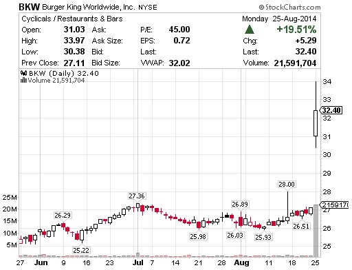 Burger King and Tim Hortons Merger - Burger King stock chart - 25Aug2014