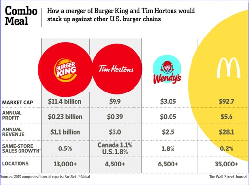 Burger King and Tim Hortons Merger -How it Stack Up Against Other US Burger Chains