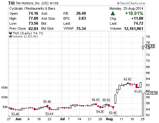 Burger King and Tim Hortons Merger -Tim Hortons stock chart - 25Aug2014