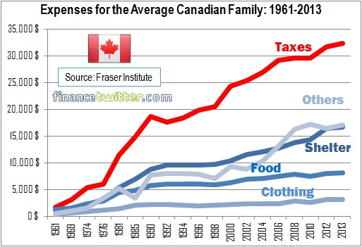 Canada - Average Family Expenses - 1961 to 2013