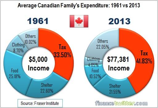 Canada - Average Family Expenses - 1961 vs 2013