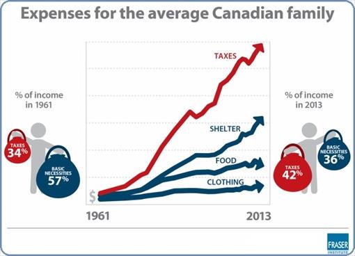 Canada - Average Family Expenses - round border