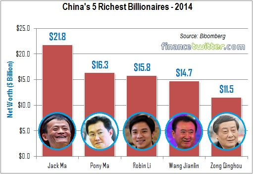China's 5 Richest Billionaires - 2014