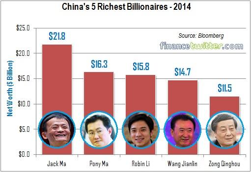 China's 5 Richest Billionaires - 2014