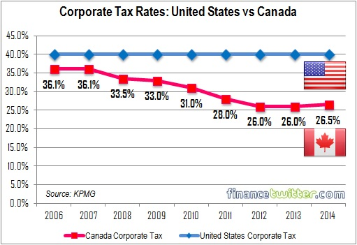 Corporate Tax Rates - United States vs Canada - 2006 to 2014