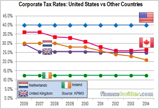 Corporate Tax Rates - United States vs Canada, Netherlands, UK, Ireland - 2006 to 2014