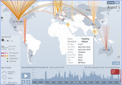 Fabulous and Cool Google Capabilities - Google's Digital Attack Map - Global