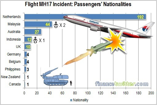 Flight MH17 Incident - Passengers Nationalities