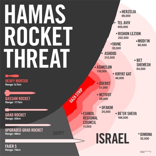 Hamas Rocket Threat