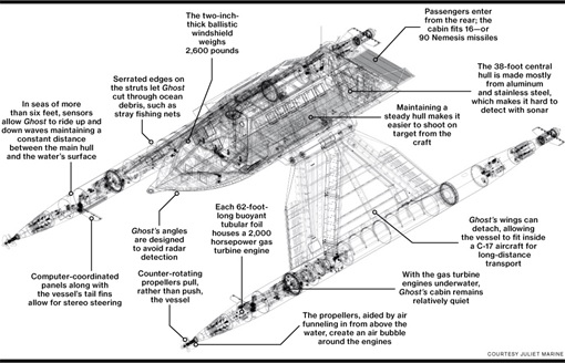 Juliet Marine Systems Ghost Stealth Warship - Design Draft 2