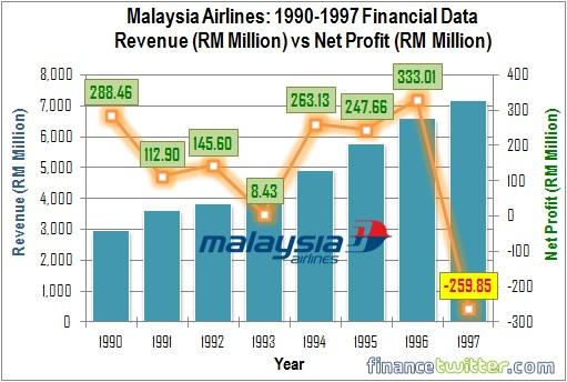 Malaysia Airlines - 1990-1997 - Revenue vs Net Profit