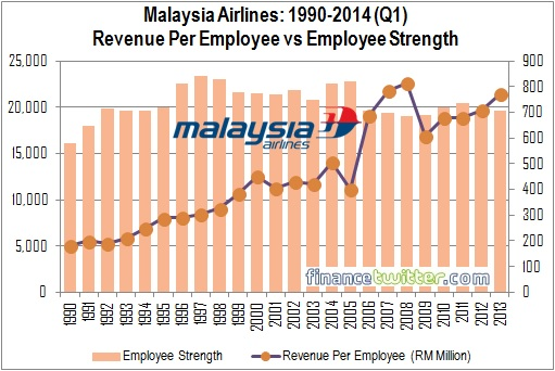Malaysia Airlines - 1990-2014Q1 - Revenue Per Employee vs Employee Strength