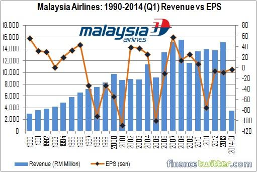 Malaysia Airlines - 1990-2014Q1 - Revenue vs EPS