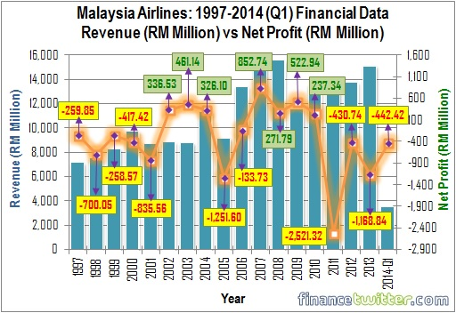 Malaysia Airlines - 1997-2014Q1 - Revenue vs Net Profit