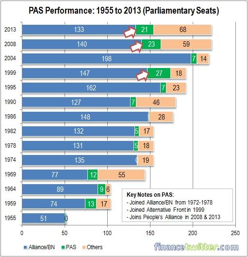 PAS Parliamentary Performance - 1955 to 2013