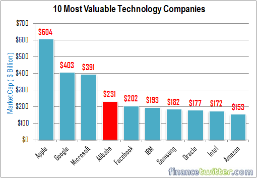 10 Most Valuable Technology Companies - 19 Sept 2014