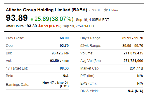Alibaba - First Day IPO Trading Data - 19 Sept 2014