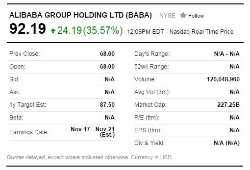 Alibaba IPO - First Day Trading
