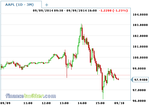 Apple-Intraday-Stock Chart-9Sept2014-iPhone 6 Reveals