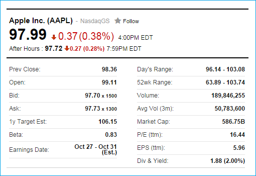 Apple-Intraday-Stock Price-9Sept2014-iPhone 6 Reveals