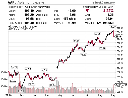 Apple Stock Chart - Year to Date - 3Sept2014