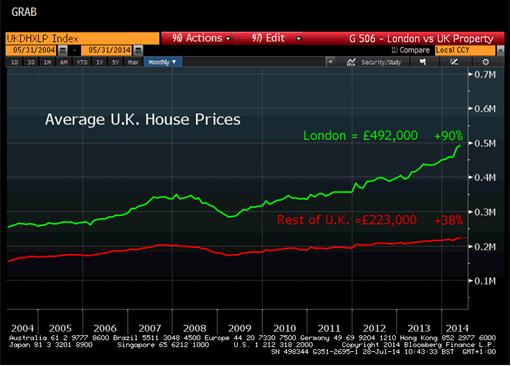 Average UK House Prices - Bloomberg