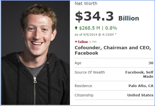 Facebook Mark Zuckerberg Latest Wealth