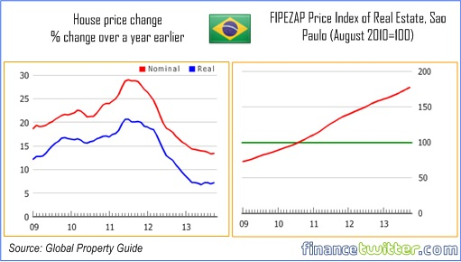Hottest Property Markets In the World - Brazil - 10