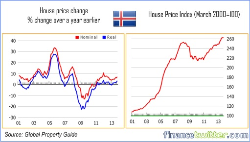 Hottest Property Markets In the World - Iceland - 8
