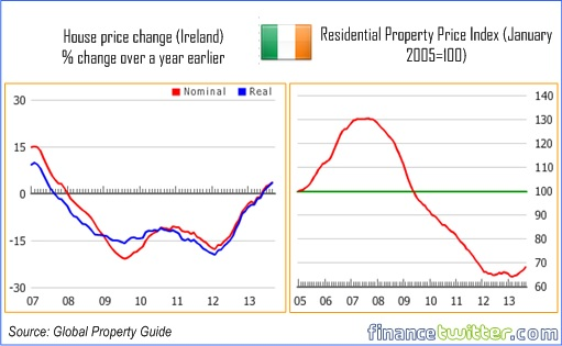 Hottest Property Markets In the World - Ireland - 3