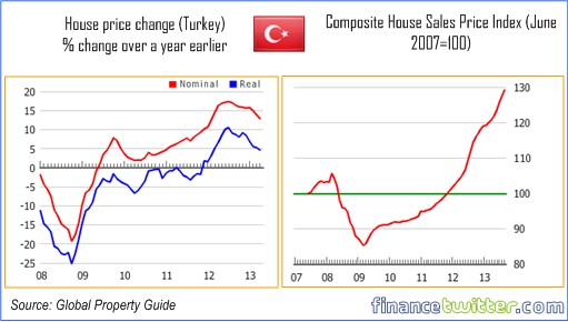 Hottest Property Markets In the World - Turkey - 5