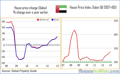 Hottest Property Markets In the World - UAE Dubai - 1