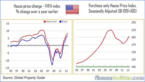 Hottest Property Markets In the World - United States FHFA Index - 18