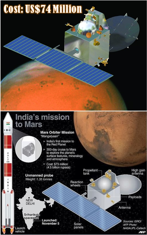 India Orbiter Mission - Mars Orbit - US$74 Million
