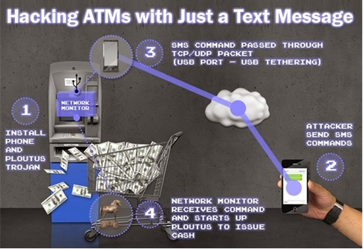 Malaysian ATM Hacked and Robbed - Backdoor.Ploutus Trojan - Hacking Using Text SMS