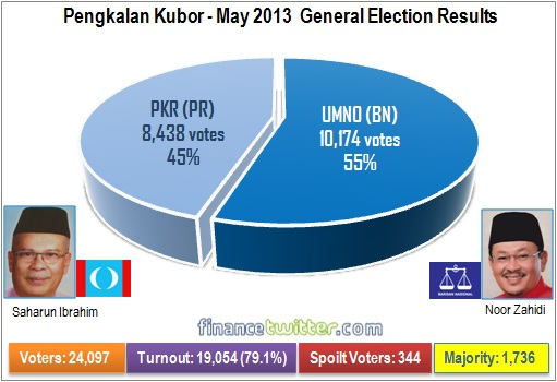 Pengkalan Kubor 2013 General Election - Results Pie Chart